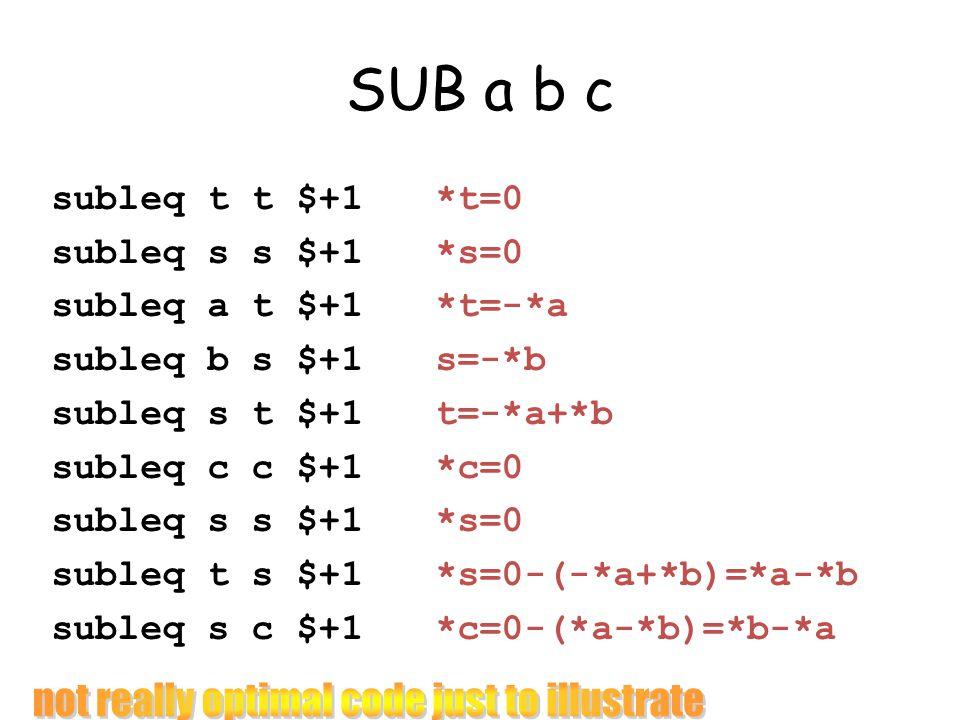 SUB a b c subleq t t $+1*t=0 subleq s s $+1 *s=0 subleq a t $+1*t=-*a subleq b s $+1s=-*b subleq s t $+1t=-*a+*b subleq c c $+1*c=0 subleq s s $+1*s=0 subleq t s $+1*s=0-(-*a+*b)=*a-*b subleq s c $+1*c=0-(*a-*b)=*b-*a