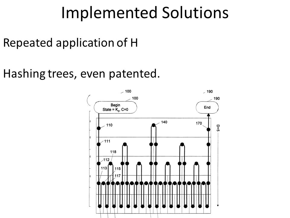 Implemented Solutions Repeated application of H Hashing trees, even patented.