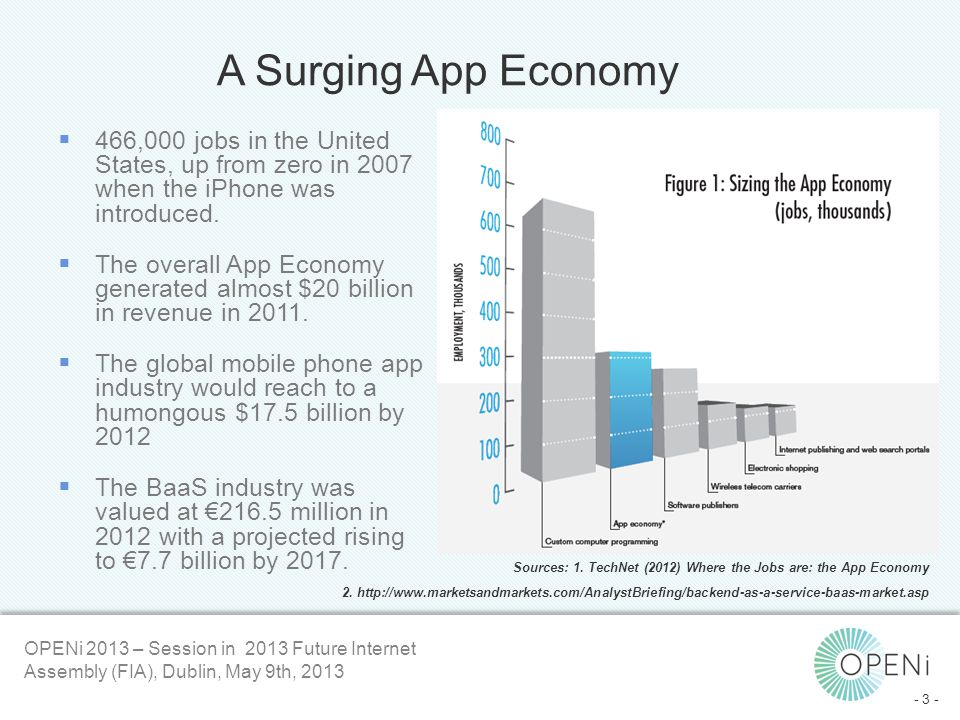Open-Source, Web-Based, Framework for Integrating Applications with Cloud-based Services and Personal Cloudlets. A Surging App Economy 466,000 jobs in