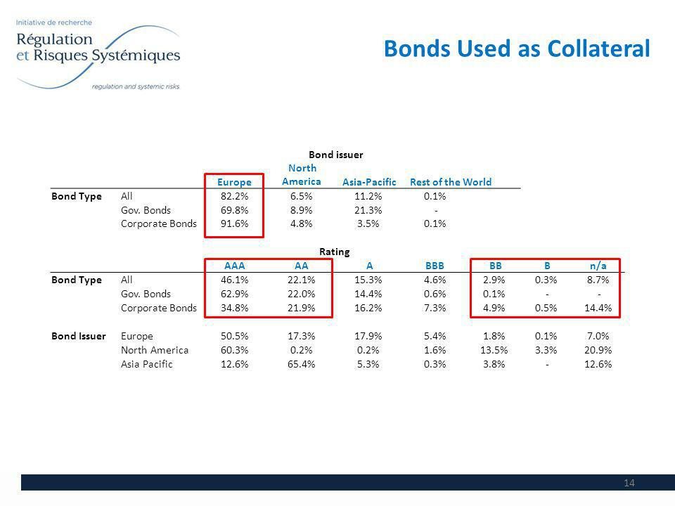 Bonds Used as Collateral 14 Bond issuer Europe North America Asia-Pacific Rest of the World Bond TypeAll82.2%6.5%11.2%0.1% Gov.