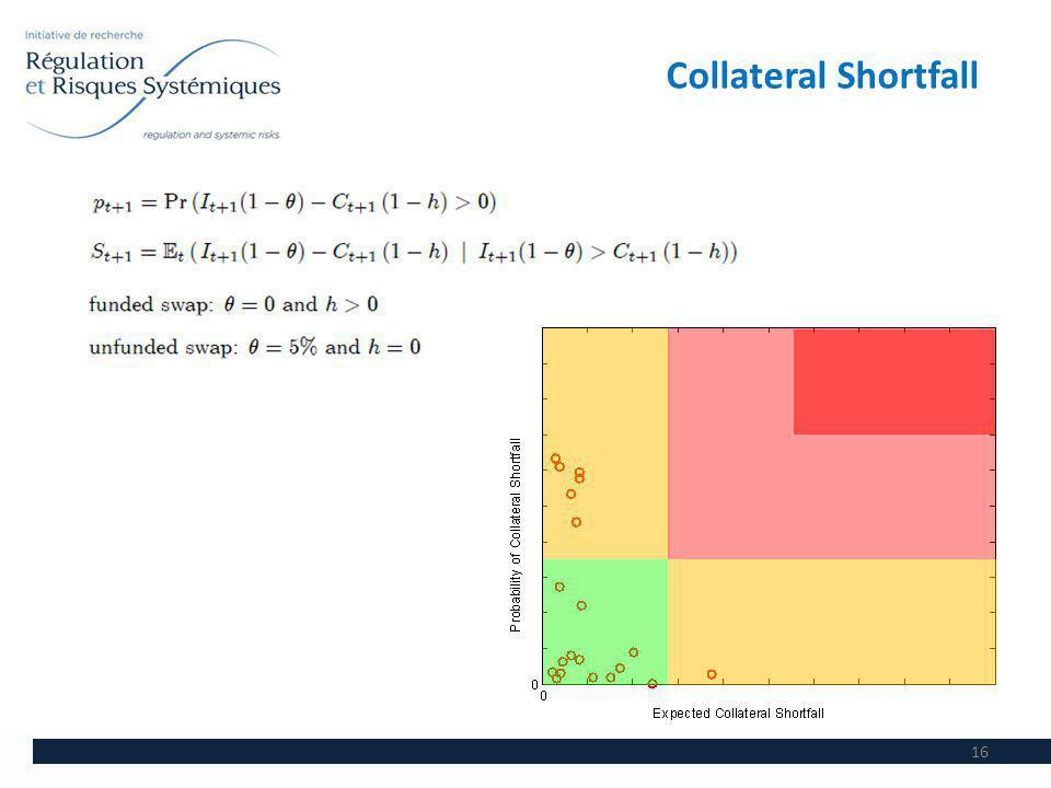 Collateral Shortfall 16