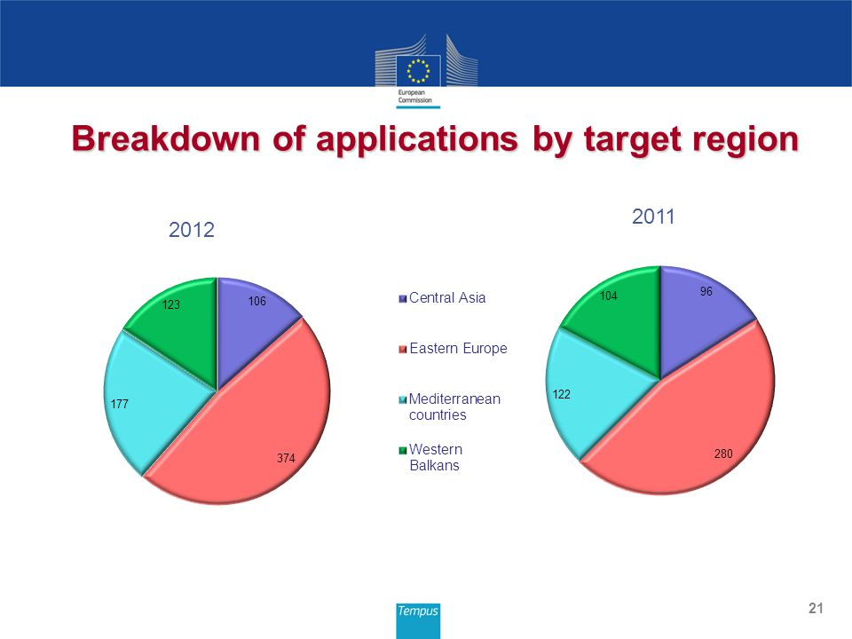 21 Breakdown of applications by target region 2012 2011