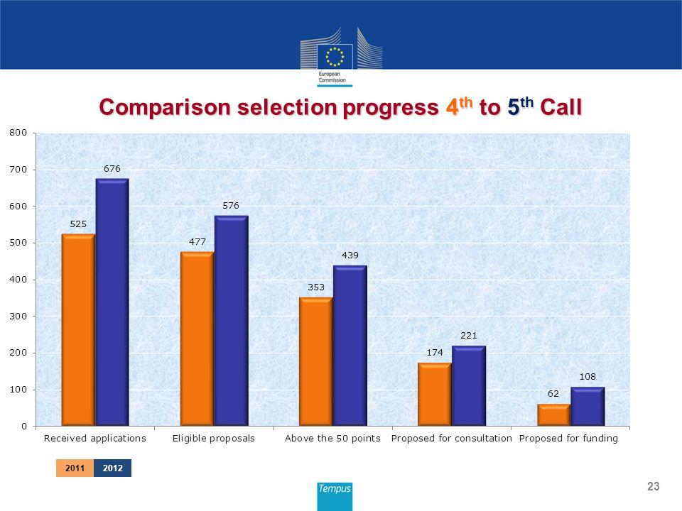 23 Comparison selection progress 4 th to 5 th Call 20112012