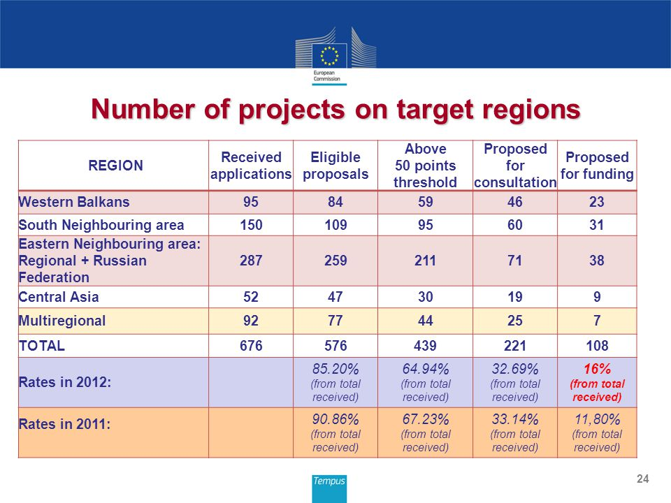 24 Number of projects on target regions REGION Received applications Eligible proposals Above 50 points threshold Proposed for consultation Proposed for funding Western Balkans9584594623 South Neighbouring area150109956031 Eastern Neighbouring area: Regional + Russian Federation 2872592117138 Central Asia524730199 Multiregional927744257 TOTAL676576439221108 Rates in 2012: 85.20% (from total received) 64.94% (from total received) 32.69% (from total received) 16% (from total received) Rates in 2011: 90.86% (from total received) 67.23% (from total received) 33.14% (from total received) 11,80% (from total received)