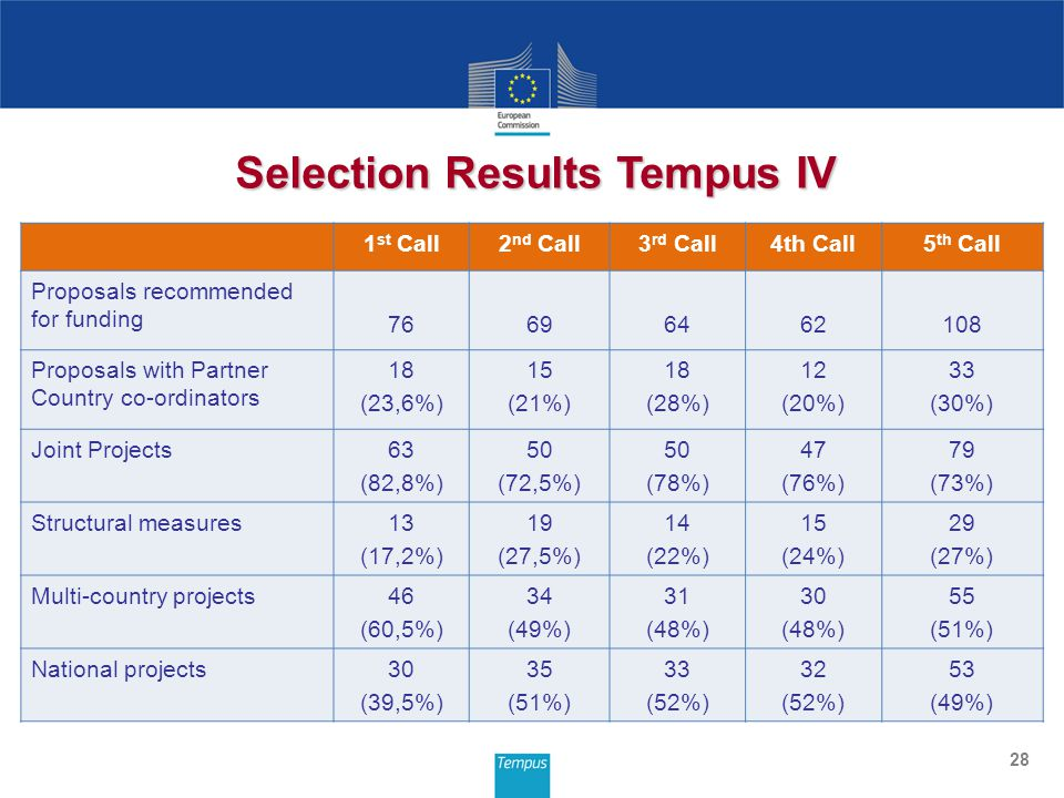 28 Selection Results Tempus IV 1 st Call2 nd Call3 rd Call4th Call5 th Call Proposals recommended for funding Proposals with Partner Country co-ordinators 18 (23,6%) 15 (21%) 18 (28%) 12 (20%) 33 (30%) Joint Projects63 (82,8%) 50 (72,5%) 50 (78%) 47 (76%) 79 (73%) Structural measures13 (17,2%) 19 (27,5%) 14 (22%) 15 (24%) 29 (27%) Multi-country projects46 (60,5%) 34 (49%) 31 (48%) 30 (48%) 55 (51%) National projects30 (39,5%) 35 (51%) 33 (52%) 32 (52%) 53 (49%)