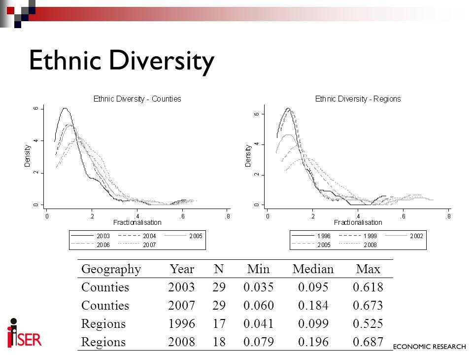 Ethnic Diversity GeographyYearNMinMedianMax Counties2003290.0350.0950.618 Counties2007290.0600.1840.673 Regions1996170.0410.0990.525 Regions2008180.07