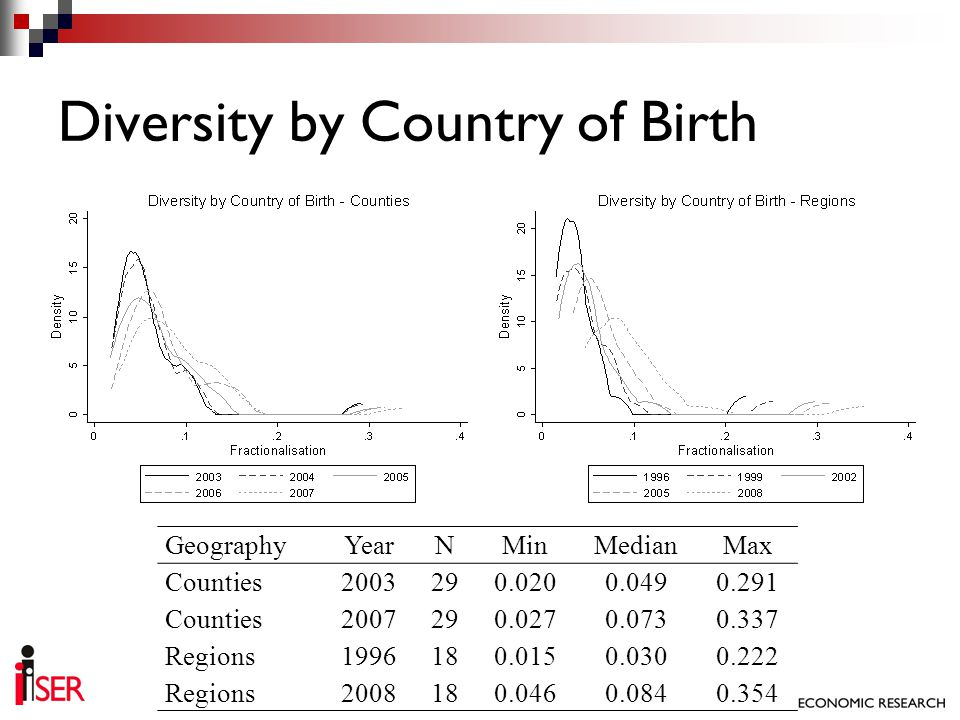 Diversity by Country of Birth GeographyYearNMinMedianMax Counties2003290.0200.0490.291 Counties2007290.0270.0730.337 Regions1996180.0150.0300.222 Regi