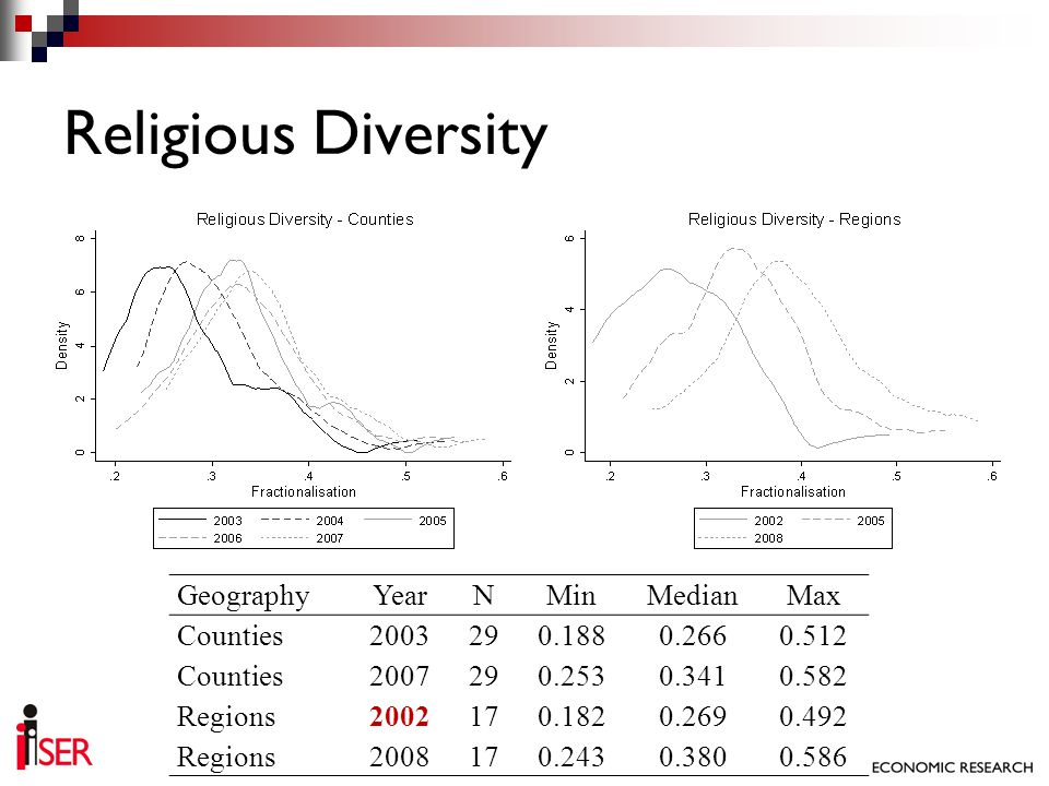 Religious Diversity GeographyYearNMinMedianMax Counties2003290.1880.2660.512 Counties2007290.2530.3410.582 Regions2002170.1820.2690.492 Regions2008170