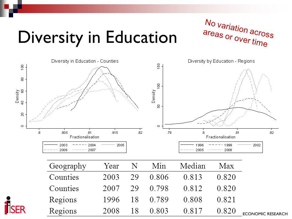 Diversity in Education GeographyYearNMinMedianMax Counties2003290.8060.8130.820 Counties2007290.7980.8120.820 Regions1996180.7890.8080.821 Regions2008
