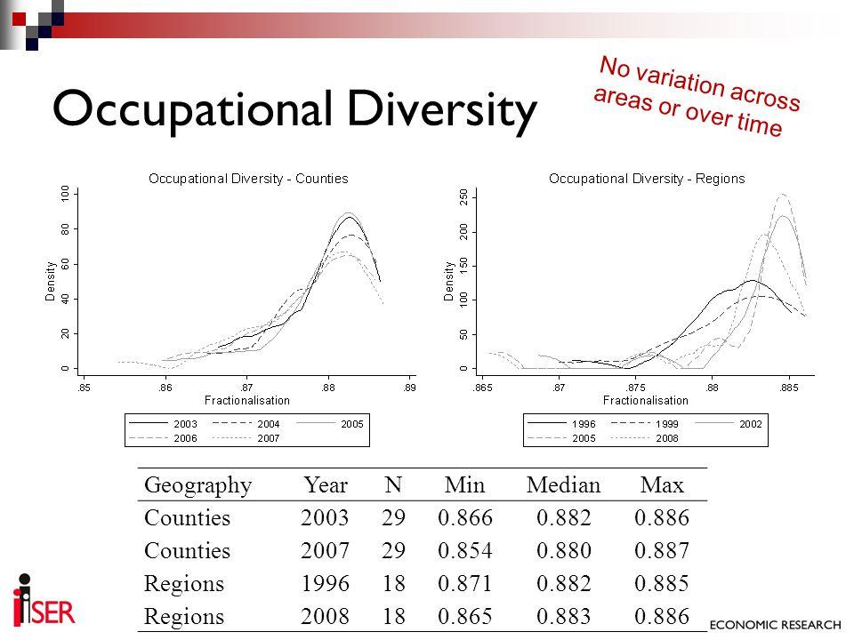 Occupational Diversity GeographyYearNMinMedianMax Counties2003290.8660.8820.886 Counties2007290.8540.8800.887 Regions1996180.8710.8820.885 Regions2008
