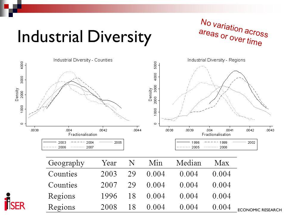 Industrial Diversity GeographyYearNMinMedianMax Counties2003290.004 Counties2007290.004 Regions1996180.004 Regions2008180.004 No variation across area