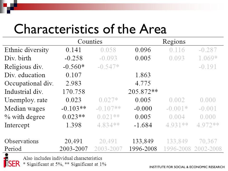 CountiesRegions Ethnic diversity0.1410.0580.0960.116-0.287 Div. birth-0.258-0.0930.0050.0931.069* Religious div.-0.560*-0.547*-0.191 Div. education0.1