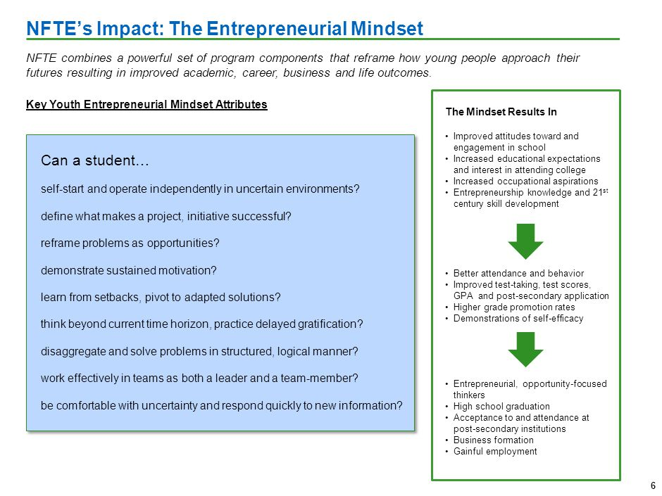 NFTEs Impact: The Entrepreneurial Mindset The Mindset Results In Improved attitudes toward and engagement in school Increased educational expectations and interest in attending college Increased occupational aspirations Entrepreneurship knowledge and 21 st century skill development Better attendance and behavior Improved test-taking, test scores, GPA and post-secondary application Higher grade promotion rates Demonstrations of self-efficacy Entrepreneurial, opportunity-focused thinkers High school graduation Acceptance to and attendance at post-secondary institutions Business formation Gainful employment 6 NFTE combines a powerful set of program components that reframe how young people approach their futures resulting in improved academic, career, business and life outcomes.
