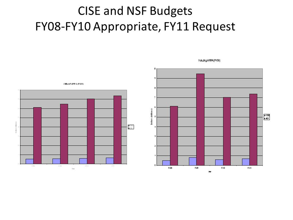 CISE and NSF Budgets FY08-FY10 Appropriate, FY11 Request