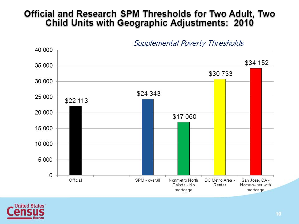Official and Research SPM Thresholds for Two Adult, Two Child Units with Geographic Adjustments: 2010 10
