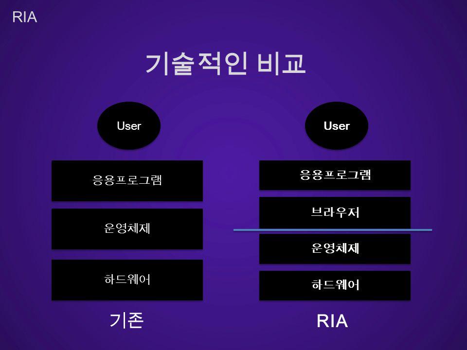 RIA User User RIA