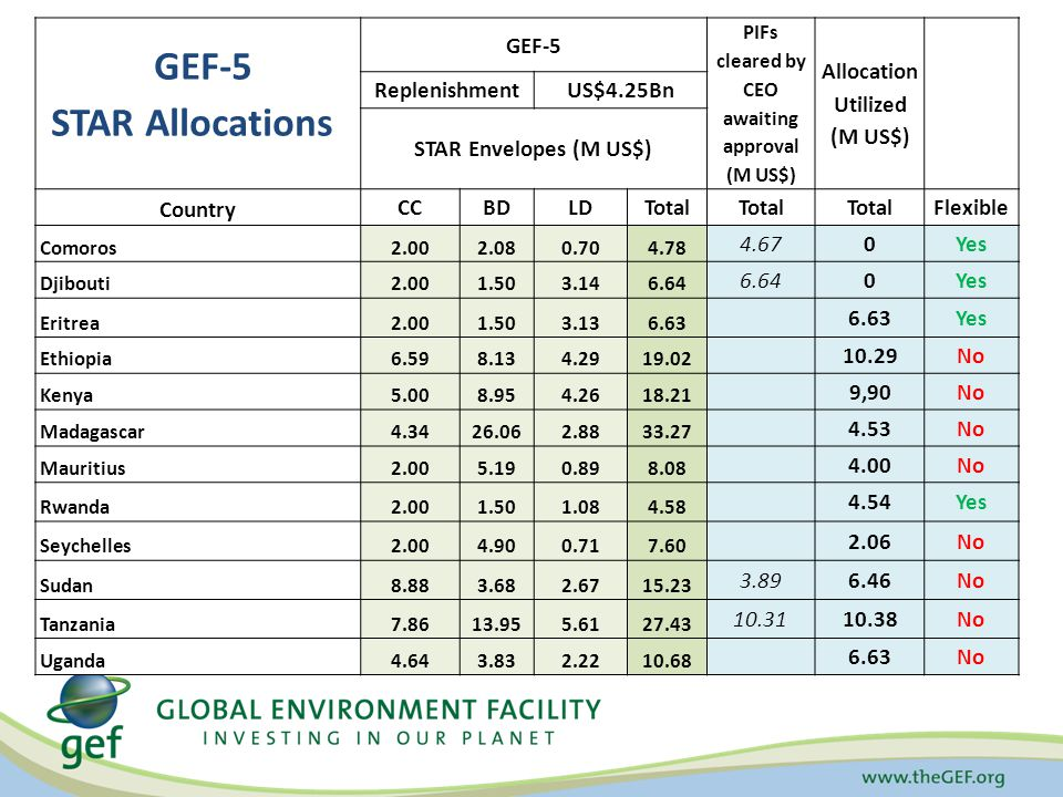 GEF-5 PIFs cleared by CEO awaiting approval (M US$) Allocation Utilized (M US$) ReplenishmentUS$4.25Bn STAR Envelopes (M US$) Country CCBDLDTotal Flexible Comoros2.002.080.704.78 4.67 0Yes Djibouti2.001.503.146.64 0Yes Eritrea2.001.503.136.63 Yes Ethiopia6.598.134.2919.02 10.29No Kenya5.008.954.2618.21 9,90No Madagascar4.3426.062.8833.27 4.53No Mauritius2.005.190.898.08 4.00No Rwanda2.001.501.084.58 4.54 Yes Seychelles2.004.900.717.60 2.06 No Sudan8.883.682.6715.23 3.896.46 No Tanzania7.8613.955.6127.43 10.31 10.38No Uganda4.643.832.2210.68 6.63No GEF-5 STAR Allocations
