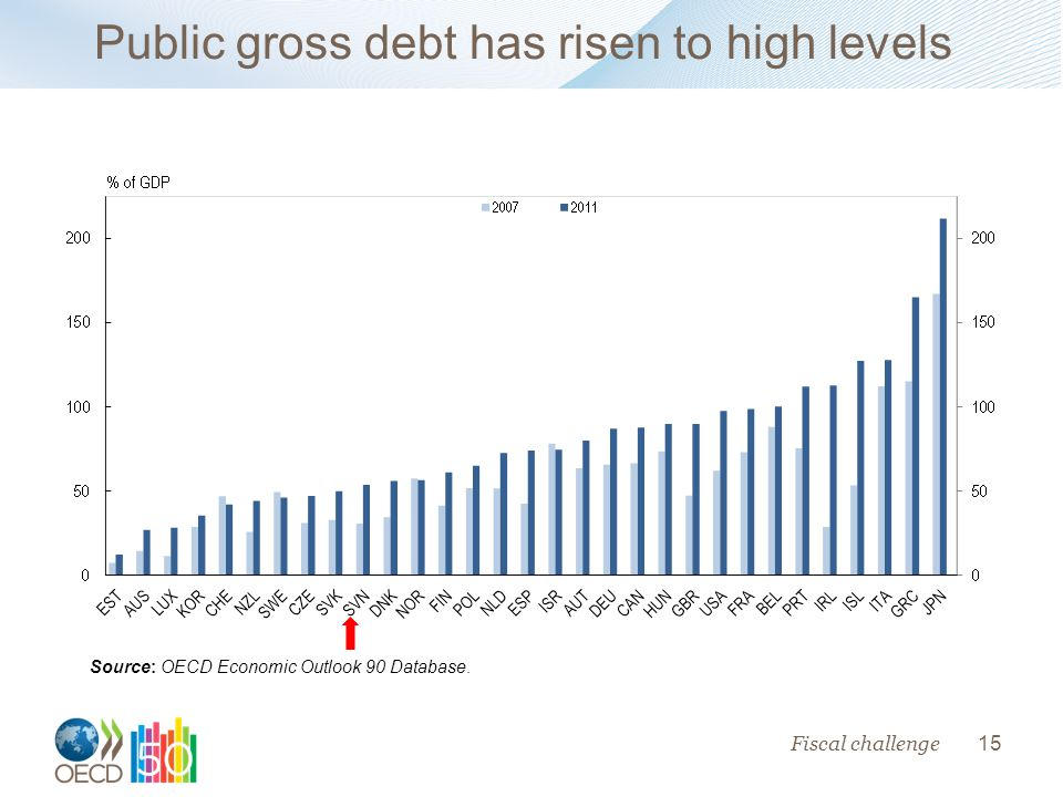 15 Public gross debt has risen to high levels Fiscal challenge Source: OECD Economic Outlook 90 Database.