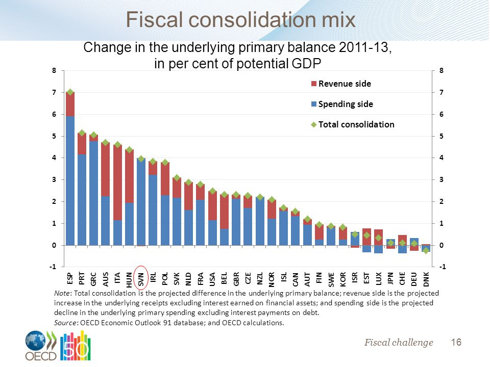 16 Fiscal consolidation mix Note: Total consolidation is the projected difference in the underlying primary balance; revenue side is the projected increase in the underlying receipts excluding interest earned on financial assets; and spending side is the projected decline in the underlying primary spending excluding interest payments on debt.