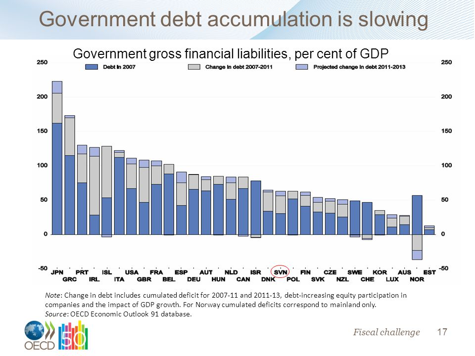 17 Government debt accumulation is slowing Government gross financial liabilities, per cent of GDP Note: Change in debt includes cumulated deficit for and , debt-increasing equity participation in companies and the impact of GDP growth.