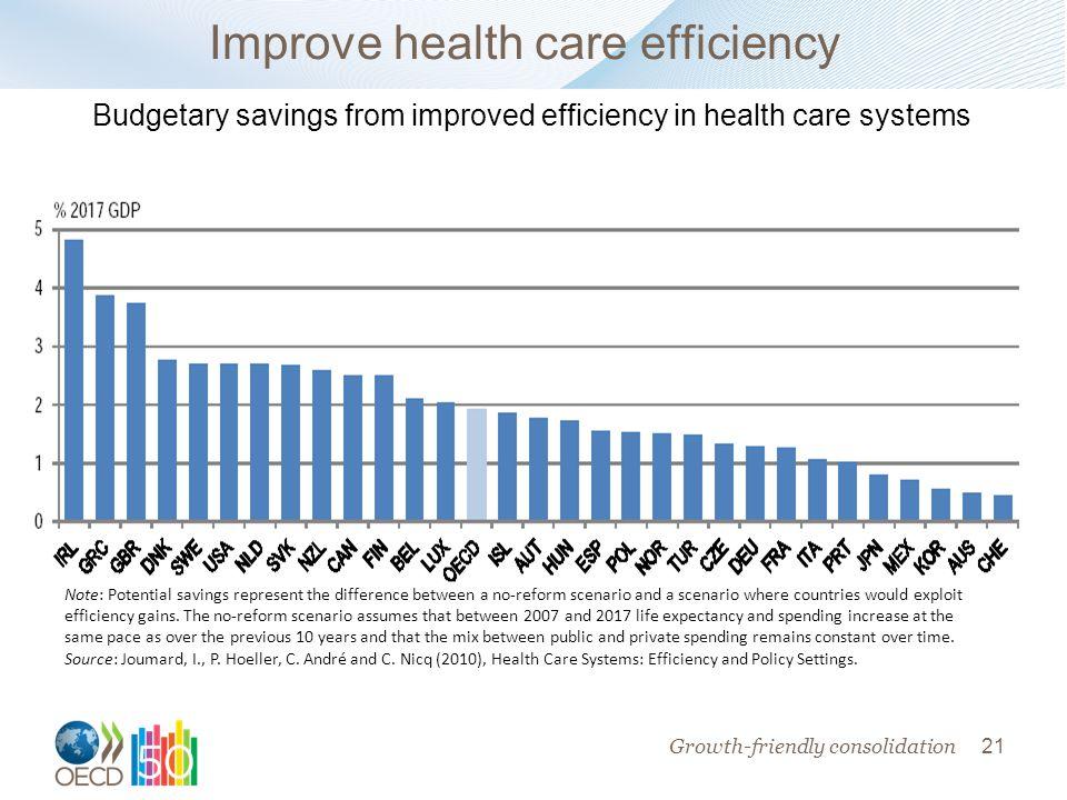 21 Improve health care efficiency Note: Potential savings represent the difference between a no-reform scenario and a scenario where countries would exploit efficiency gains.