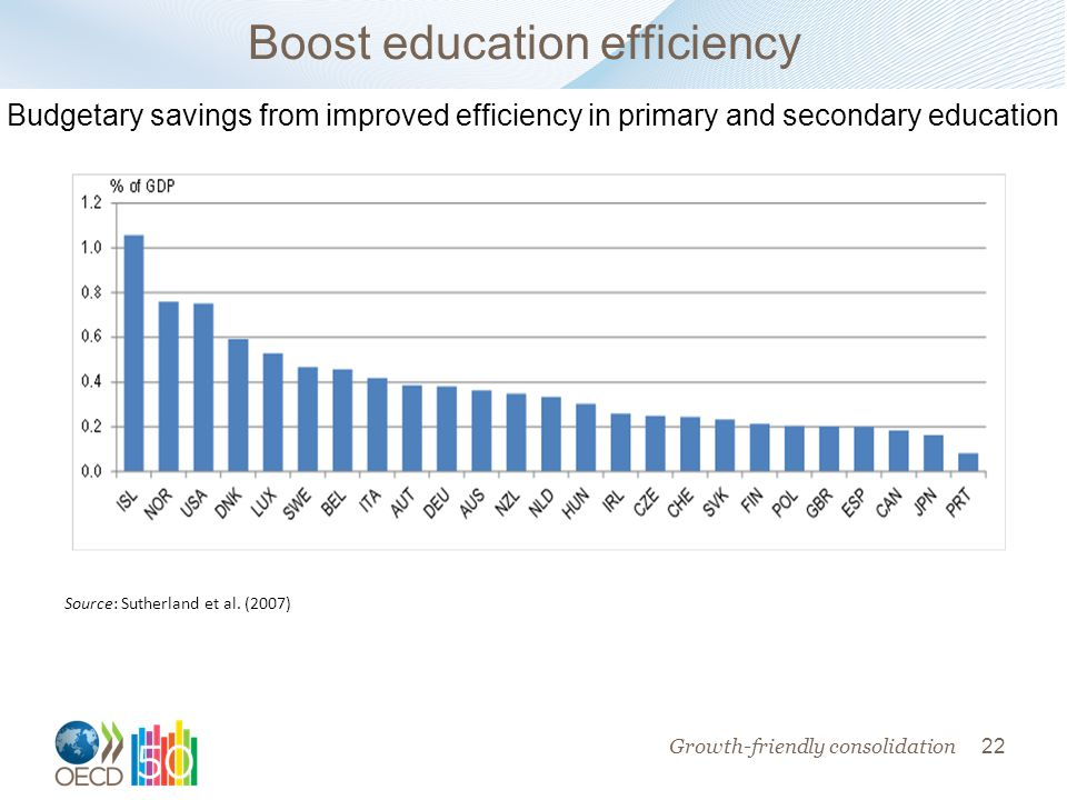 22 Boost education efficiency Source: Sutherland et al.