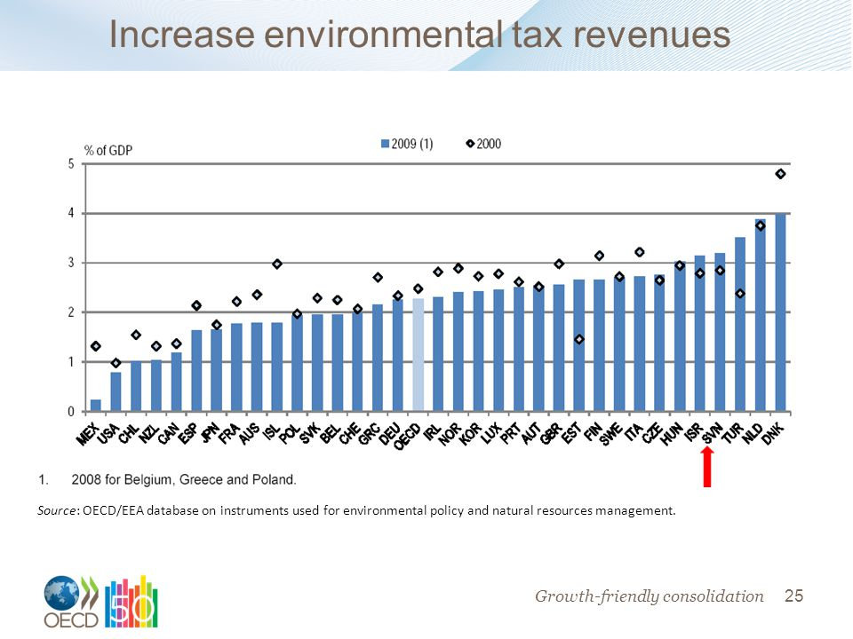 25 Increase environmental tax revenues Source: OECD Revenue Statistics database.