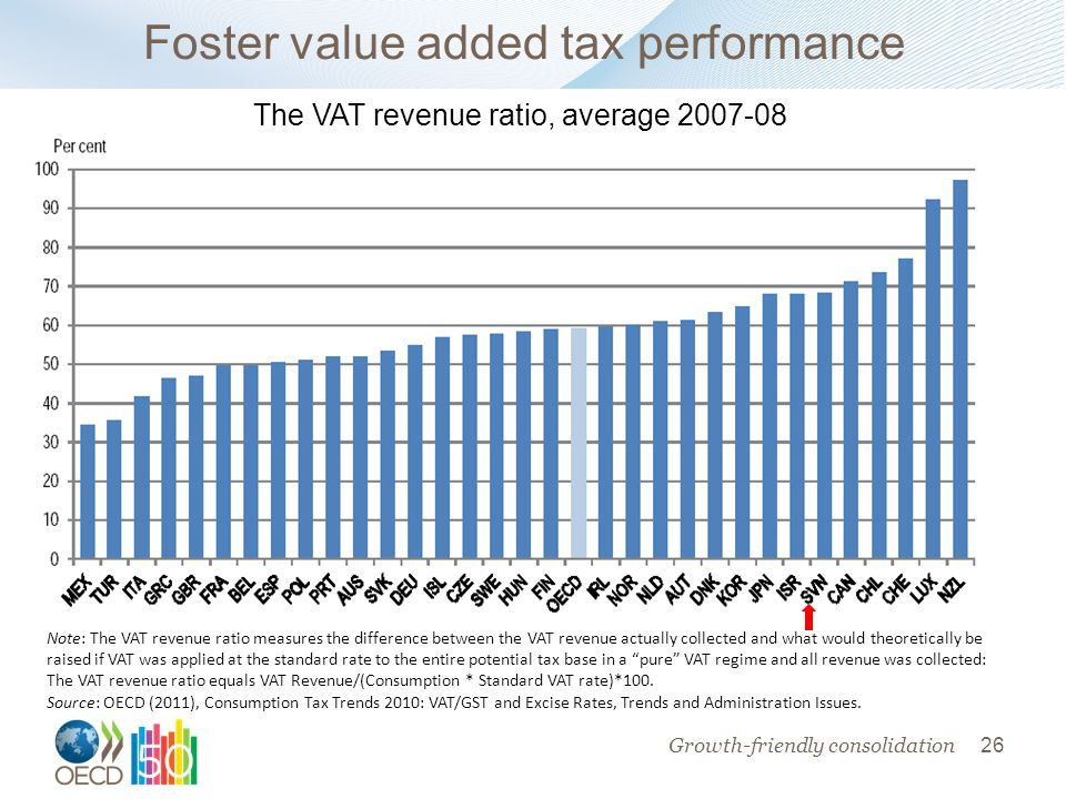 26 Foster value added tax performance Note: The VAT revenue ratio measures the difference between the VAT revenue actually collected and what would theoretically be raised if VAT was applied at the standard rate to the entire potential tax base in a pure VAT regime and all revenue was collected: The VAT revenue ratio equals VAT Revenue/(Consumption * Standard VAT rate)*100.