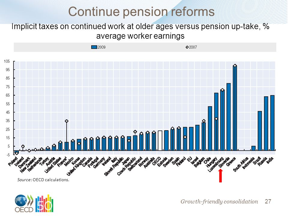 27 Continue pension reforms Source: OECD calculations.
