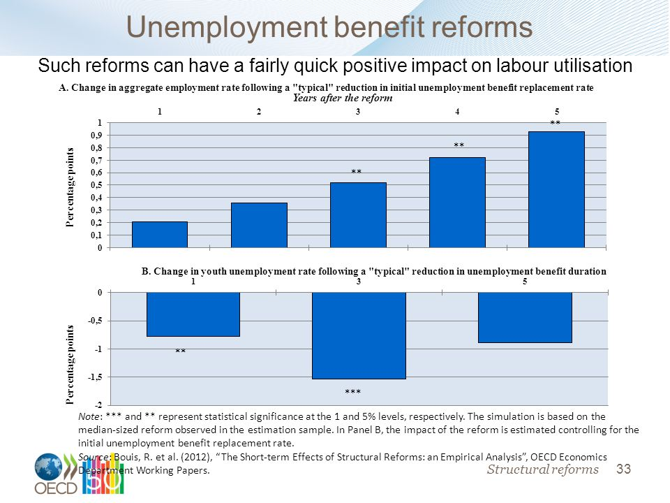 33 Unemployment benefit reforms Structural reforms Note: *** and ** represent statistical significance at the 1 and 5% levels, respectively.