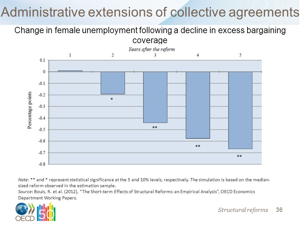 36 Administrative extensions of collective agreements Structural reforms Note: ** and * represent statistical significance at the 5 and 10% levels, respectively.