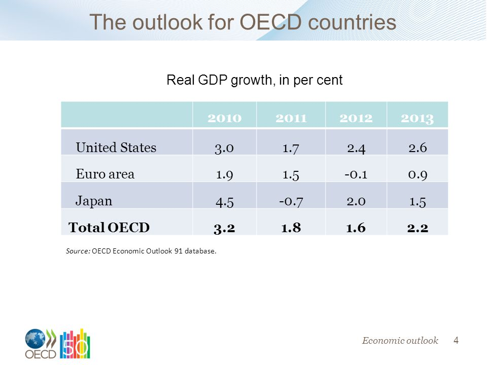 4 Economic outlook Real GDP growth, in per cent United States Euro area Japan Total OECD Source: OECD Economic Outlook 91 database.