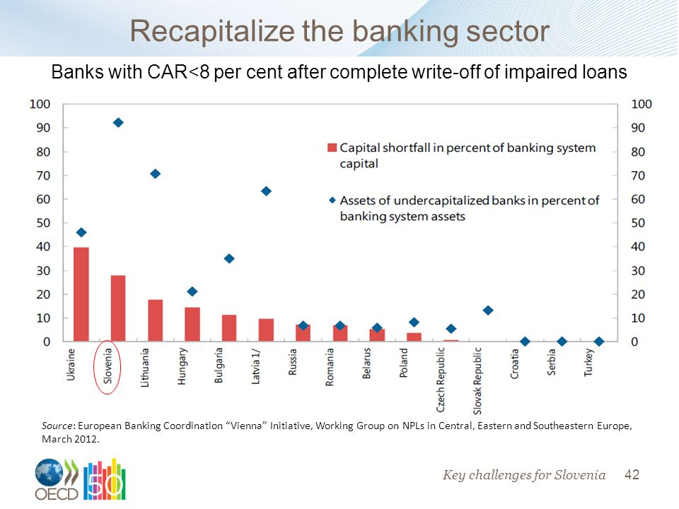 42 Key challenges for Slovenia Recapitalize the banking sector Banks with CAR<8 per cent after complete write-off of impaired loans Source: European Banking Coordination Vienna Initiative, Working Group on NPLs in Central, Eastern and Southeastern Europe, March 2012.