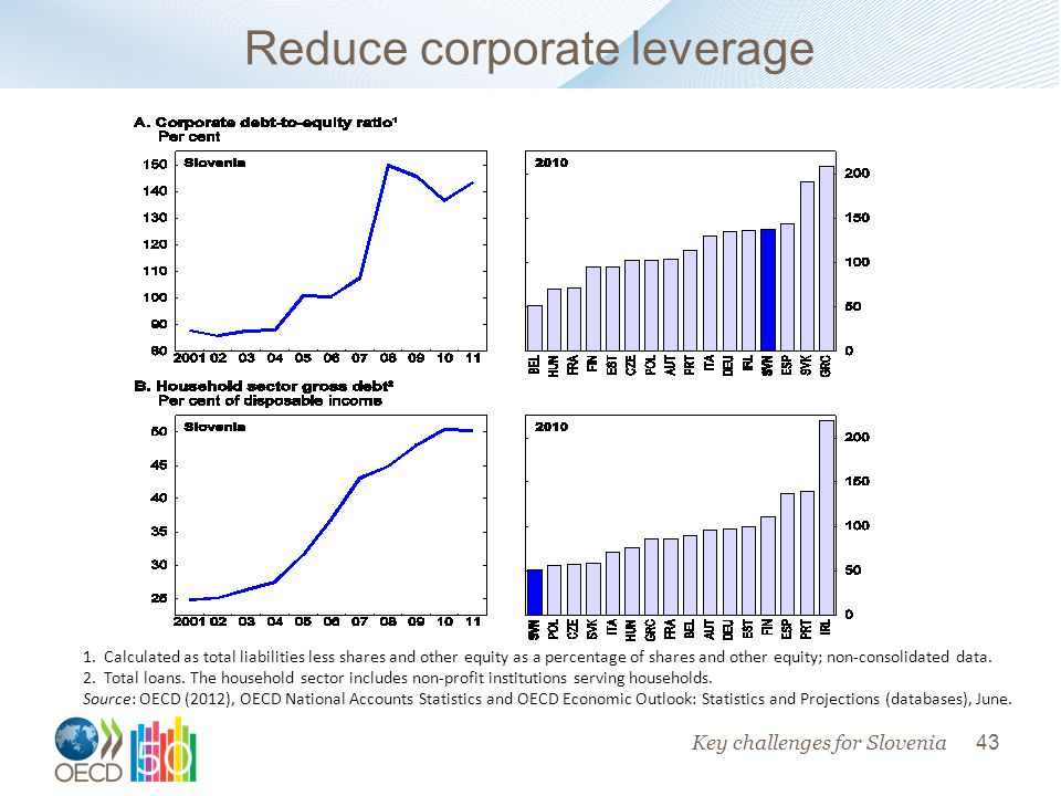43 Key challenges for Slovenia Reduce corporate leverage 1.