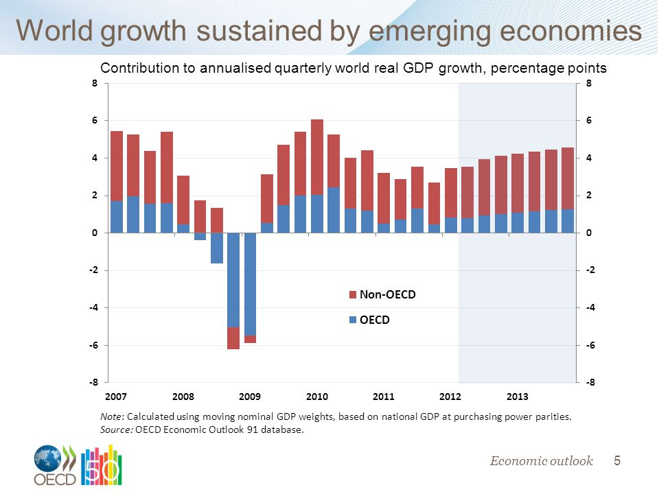 5 World growth sustained by emerging economies Contribution to annualised quarterly world real GDP growth, percentage points Note: Calculated using moving nominal GDP weights, based on national GDP at purchasing power parities.