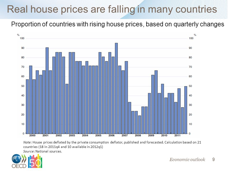 9 Real house prices are falling in many countries Economic outlook Proportion of countries with rising house prices, based on quarterly changes Note: House prices deflated by the private consumption deflator, published and forecasted.