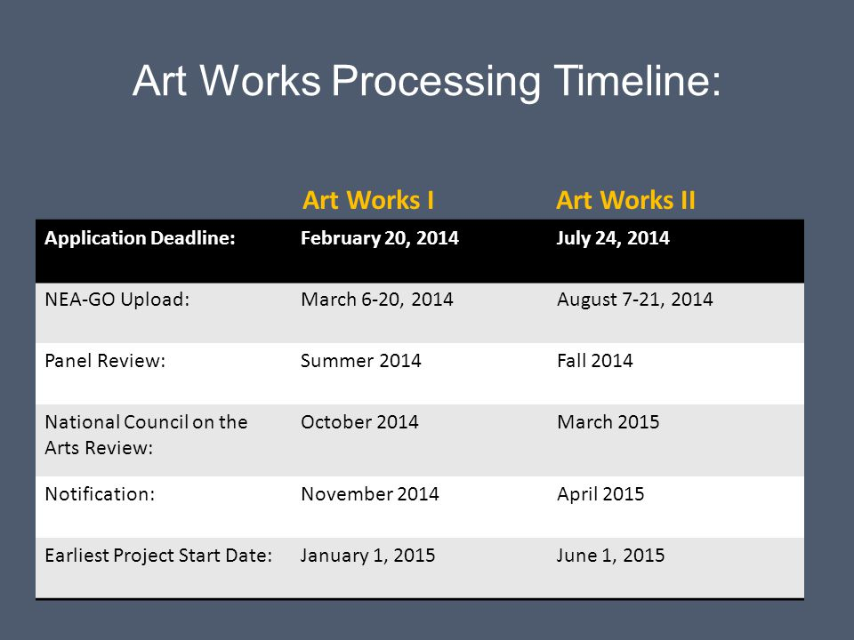Art Works Processing Timeline: Application Deadline:February 20, 2014July 24, 2014 NEA-GO Upload:March 6-20, 2014August 7-21, 2014 Panel Review:Summer