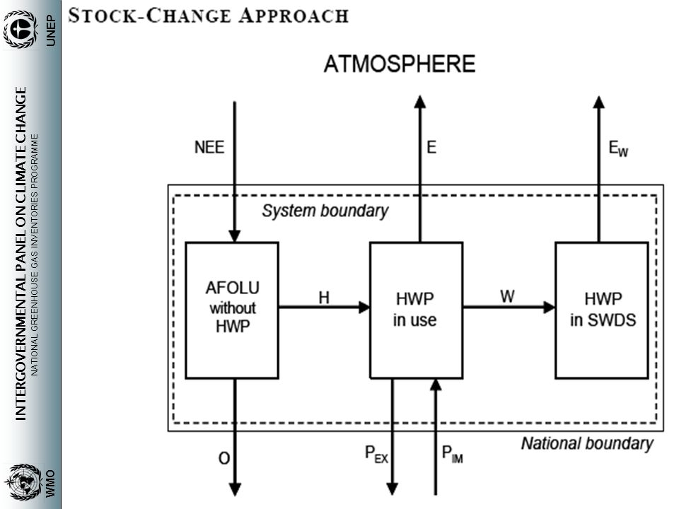 INTERGOVERNMENTAL PANEL ON CLIMATE CHANGE NATIONAL GREENHOUSE GAS INVENTORIES PROGRAMME WMO UNEP