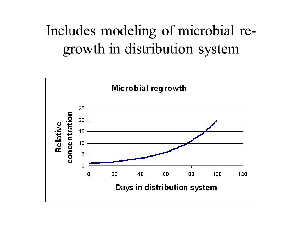 Includes modeling of microbial re- growth in distribution system