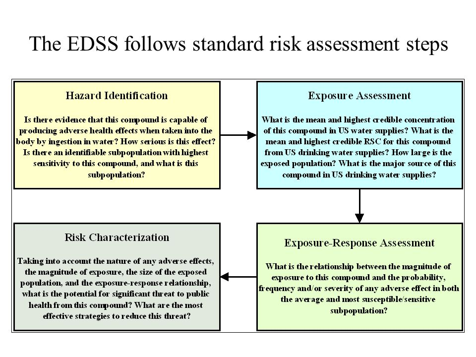 The EDSS follows standard risk assessment steps