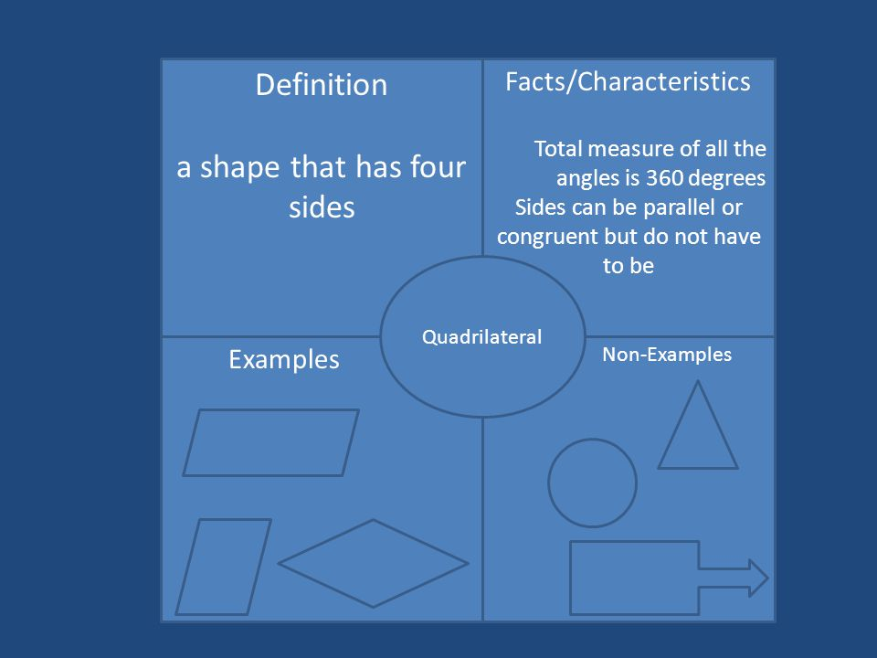 Non-Examples Facts/Characteristics Total measure of all the angles is 360 degrees Sides can be parallel or congruent but do not have to be Definition a shape that has four sides Examples Quadrilateral