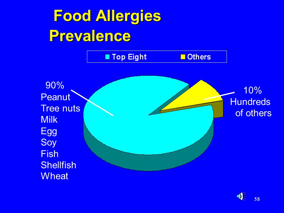 58 90% Peanut Tree nuts Milk Egg Soy Fish Shellfish Wheat 10% Hundreds of others Food Allergies Prevalence Food Allergies Prevalence