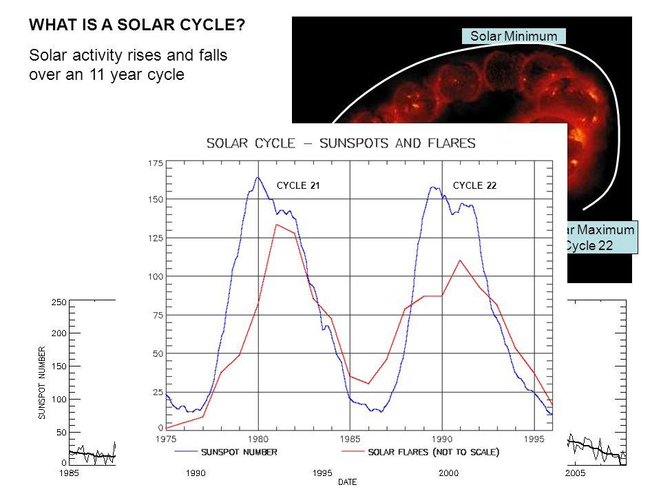 Solar Maximum Cycle 22 Solar Minimum Solar Maximum Cycle 23 WHAT IS A SOLAR CYCLE.