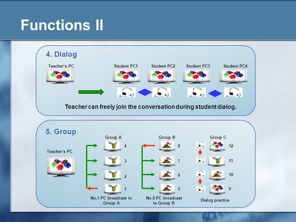 Functions II 4. Dialog Teachers PCStudent PC1Student PC2Student PC3Student PC4 Teacher can freely join the conversation during student dialog. 9 10 11