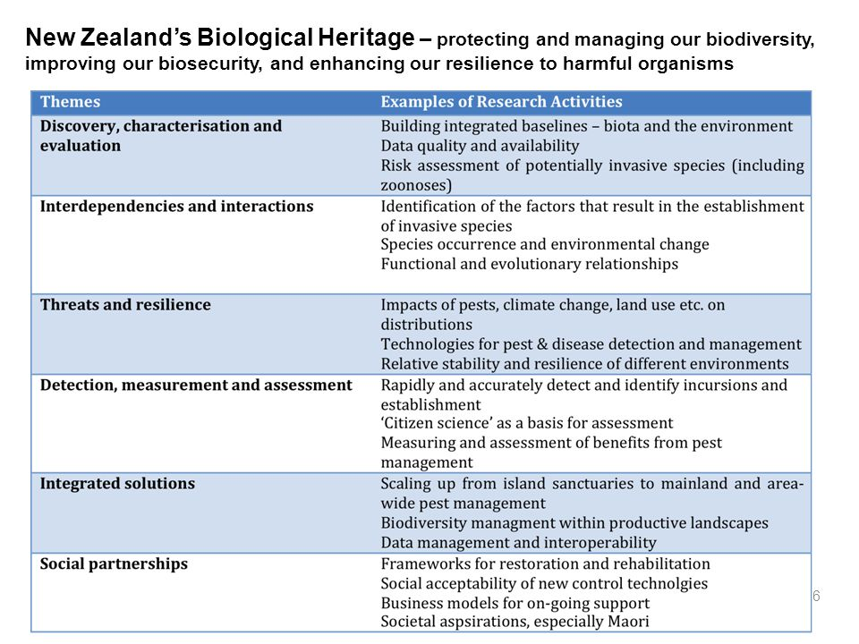 16 New Zealands Biological Heritage – protecting and managing our biodiversity, improving our biosecurity, and enhancing our resilience to harmful organisms