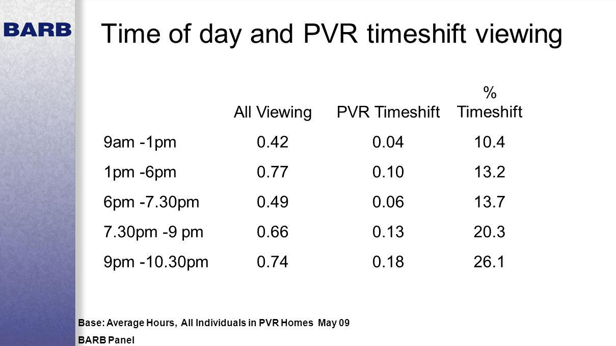 Time of day and PVR timeshift viewing Base: Average Hours, All Individuals in PVR Homes May 09 BARB Panel All ViewingPVR Timeshift % Timeshift 9am -1pm0.420.0410.4 1pm -6pm0.770.1013.2 6pm -7.30pm0.490.0613.7 7.30pm -9 pm0.660.1320.3 9pm -10.30pm0.740.1826.1