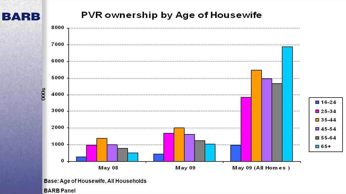 Base: Age of Housewife, All Households BARB Panel