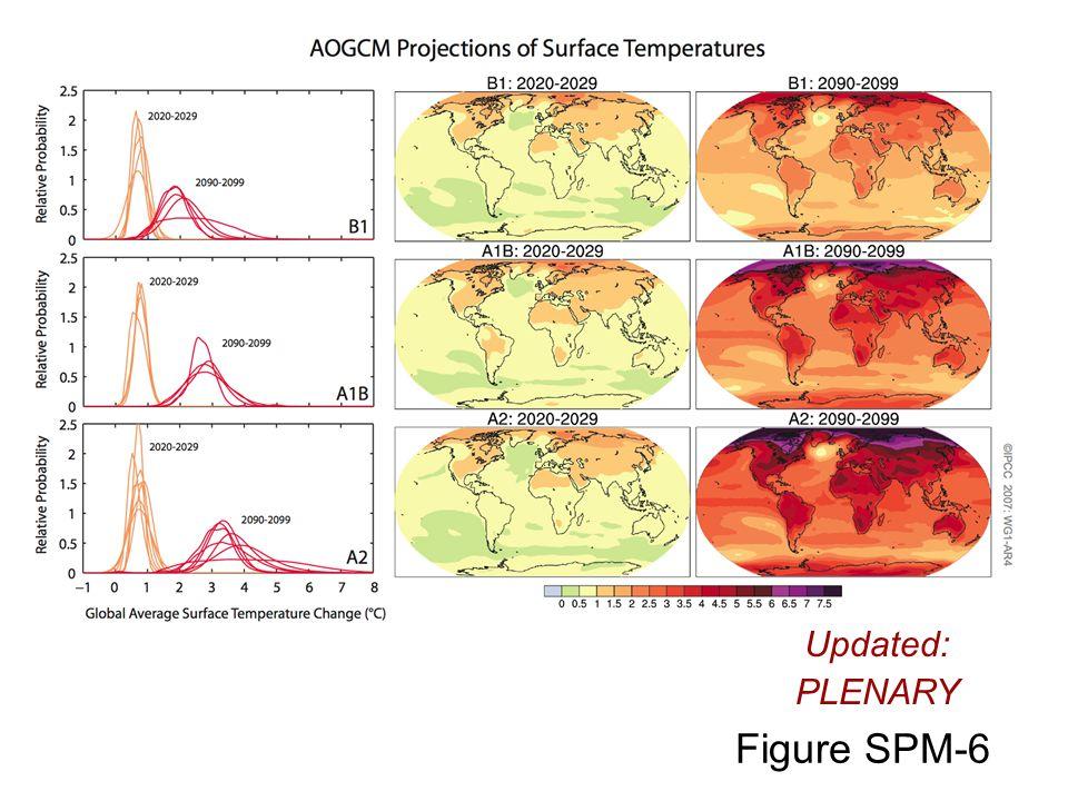 Figure SPM-6 Updated: PLENARY