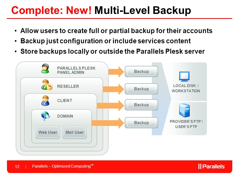 Parallels – Optimized Computing TM 12 Complete: New! Multi-Level Backup PARALLELS PLESK PANEL ADMIN DOMAIN RESELLER CLIENT Web UserMail User LOCAL DIS