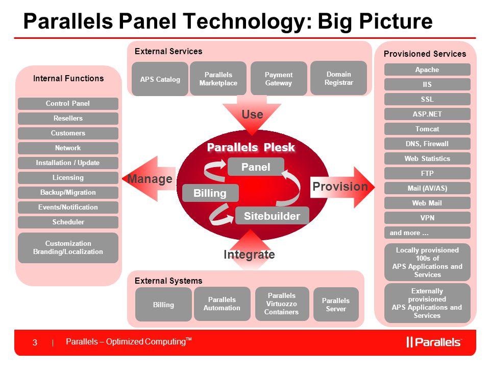 Parallels – Optimized Computing TM 3 Parallels Panel Technology: Big Picture Parallels Plesk Panel Billing Sitebuilder External Services APS Catalog P
